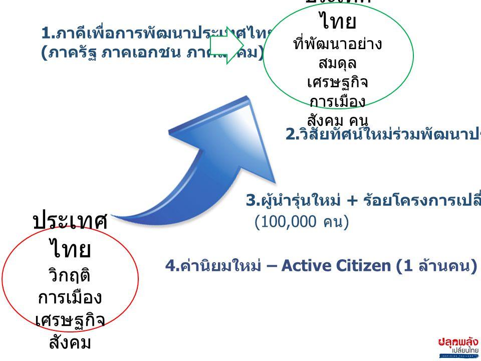 ประเทศ ไทย วิกฤติ การเมือง เศรษฐกิจ สังคม 2. วิสัยทัศน์ใหม่ร่วมพัฒนาประเทศไทย 1.