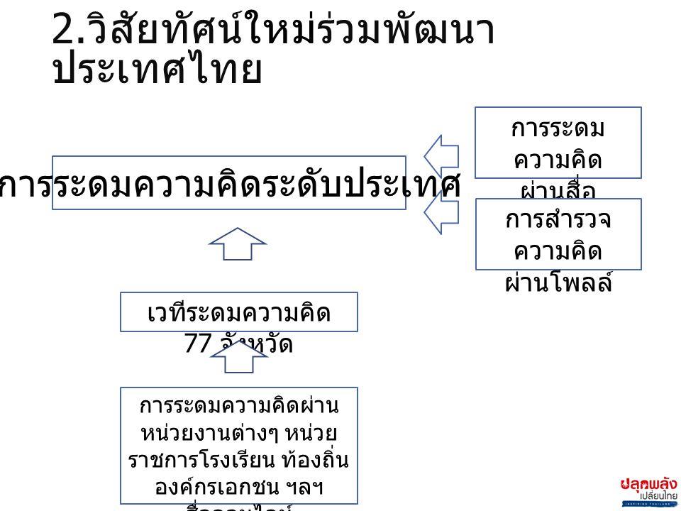 2. วิสัยทัศน์ใหม่ร่วมพัฒนา ประเทศไทย การระดมความคิดระดับประเทศ การระดม ความคิด ผ่านสื่อ ออนไลน์ การสำรวจ ความคิด ผ่านโพลล์ เวทีระดมความคิด 77 จังหวัด