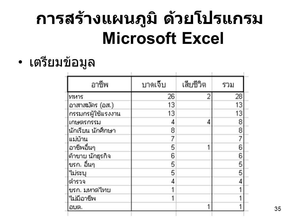 35 การสร้างแผนภูมิ ด้วยโปรแกรม Microsoft Excel เตรียมข้อมูล
