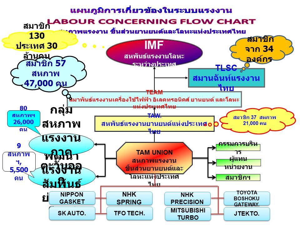 TAM UNION สหภาพแรงงาน ชิ้นส่วนยานยนต์ และโลหะแห่ง ประเทศไทย บางปู นวนคร เวล โกรว์ เกตเวย์ เบาะ บ้านโพธิ์ ดิสก์เบรค นิปปอน แกส เก็ต สำนักงานใหญ่บาง นา แหนบ สปริงเล็ก DDS.