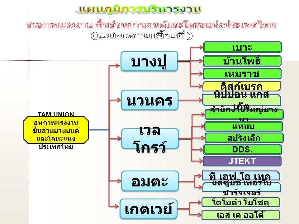 TAM UNION สหภาพแรงงาน ชิ้นส่วนยานยนต์ และโลหะแห่ง ประเทศไทย บางปู นวนคร เวล โกรว์ เกตเวย์ เบาะ บ้านโพธิ์ ดิสก์เบรค นิปปอน แกส เก็ต สำนักงานใหญ่บาง นา