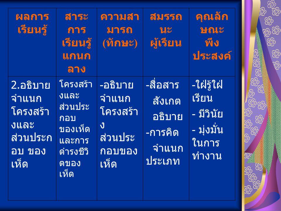 ผลการ เรียนรู้ สาระ การ เรียนรู้ แกนกล าง ความสาม ารถ ( ทักษะ ) สมรรถนะ ผู้เรียน คุณลักษ ณะ พึง ประสงค์ 3.