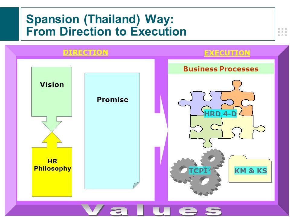 8 © 2007 Spansion, Inc. CONFIDENTIAL นวัตกรรมในองค์กร