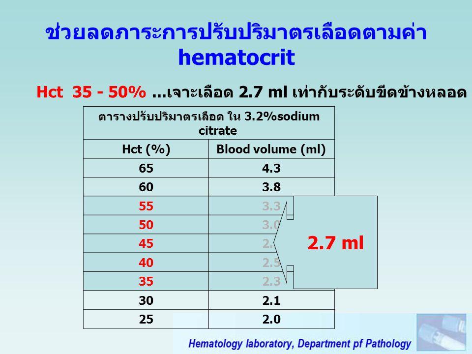 Hct 35 - 50%...เจาะเลือด 2.7 ml เท่ากับระดับขีดข้างหลอด ช่วยลดภาระการปรับปริมาตรเลือดตามค่า hematocrit ตารางปรับปริมาตรเลือด ใน 3.2%sodium citrate Hct (%)Blood volume (ml) 654.3 603.8 553.3 503.0 452.7 402.5 352.3 302.1 252.0 2.7 ml