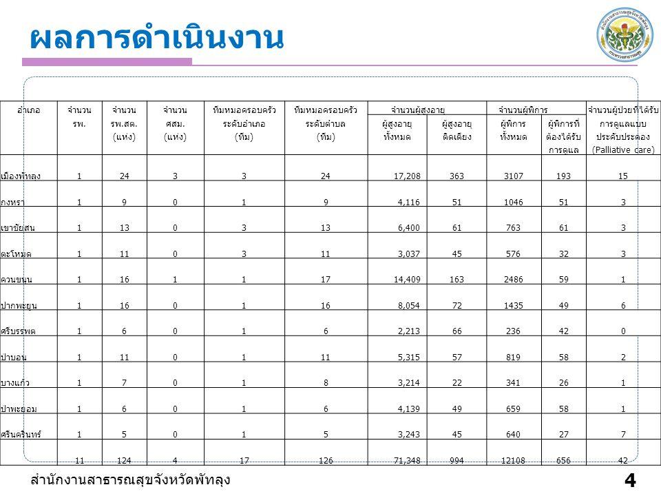 4 ผลการดำเนินงาน อำเภอจำนวน ทีมหมอครอบครัว จำนวนผู้สูงอายุ จำนวนผู้พิการจำนวนผู้ป่วยที่ได้รับ รพ.