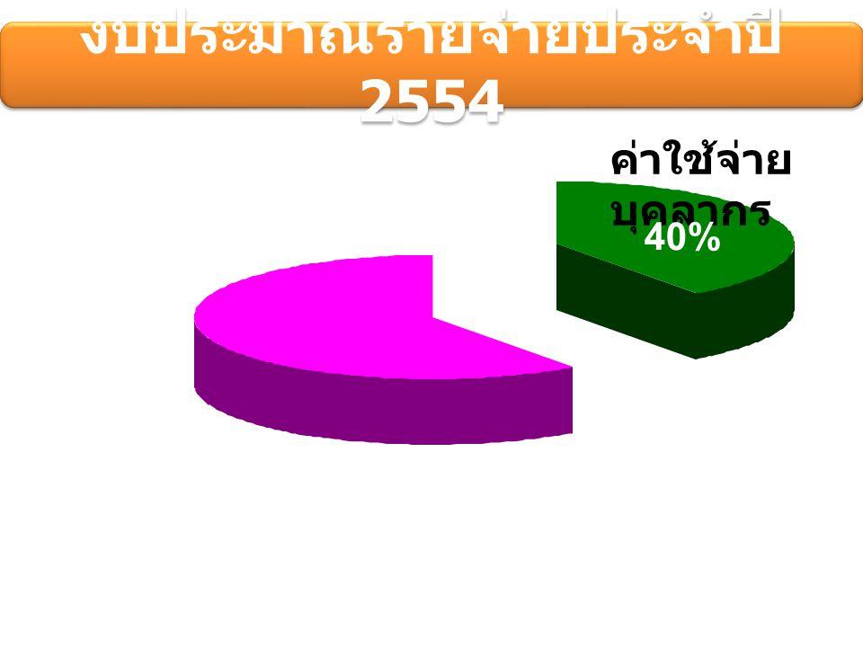 ค่าใช้จ่าย บุคลากร 40% ภาระผูกพัน 6% งบประมาณรายจ่ายประจำปี 2554