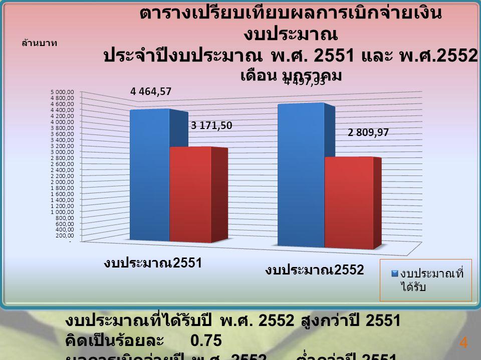 ประเภท งบประมาณ ทั้งสิ้น เบิกจ่ายคงเหลือ เบิกจ่าย คิดเป็น ร้อยละ งบประจำ 3,294.9402,783.728511.212 84.49 งบลงทุน 2,221.7841,338.703883.081 60.25 รวม ทั้งสิ้น 5,516.7244,122.431 1,394.29 3 74.73 ผลการเบิกจ่าย งบประมาณ 1 ตุลาคม 2551 – 20 กุมภาพันธ์ 2552 5