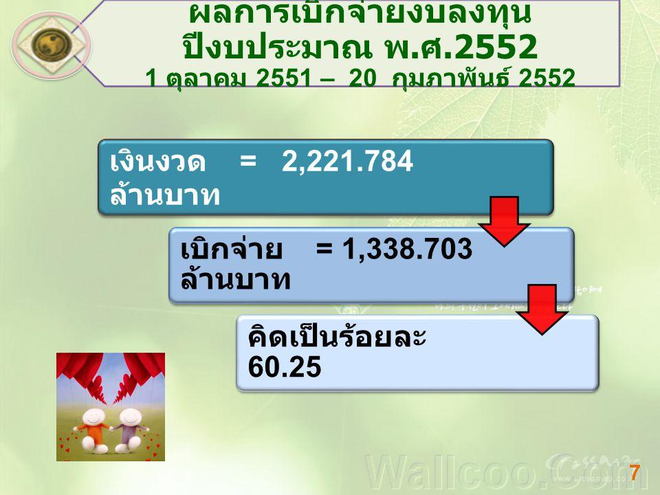 ผลการก่อหนี้ / เบิกจ่าย งบลงทุน 1 ตุลาคม 2551 – 20 กุมภาพันธ์ 2552 งบประมาณ เงิน ประจำ งวด ก่อหนี้ ผูกพัน เบิกจ่ายคงเหลือ ร้อยละ ก่อหนี้ / เบิกจ่าย ต่อเงินงวด งบส่วนราชการ อื่น 767.10395.83669.057602.21021.50 งบพัฒนา จังหวัด 172.599.007 17.127155.4659.93 งบท้องถิ่น 1,282.08 2 0 1,252.5 19 29.56397.69 รวม 2,221.78 4 95.843 1,338.7 03 787.238 64.57 ร้อย ละ ของ การ เบิกจ่า ย 19.3 7 ร้อย ละ ของ การ เบิกจ่า ย 19.3 7 หมายเหตุ : ผลการเบิกจ่ายไม่รวม งบท้องถิ่นจังหวัด เงินงวด 939.702 ก่อหนี้ / เบิกจ่าย 182.027 คิดเป็นร้อยละ 19.37 หมายเหตุ : ผลการเบิกจ่ายไม่รวม งบท้องถิ่นจังหวัด เงินงวด 939.702 ก่อหนี้ / เบิกจ่าย 182.027 คิดเป็นร้อยละ 19.37