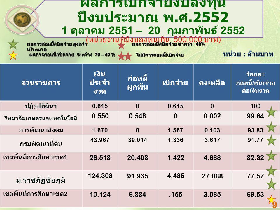 ส่วนราชการ เงิน ประจำ งวด ก่อหนี้ ผูกพัน เบิกจ่ายคงเหลือ ร้อยละ ก่อหนี้ / เบิกจ่าย ต่อเงินงวด ปฏิรูปที่ดินฯ 0.6150 0100 วิทยาลัยเกษตรและเทคโนโลยี 0.550 0.54800.002 99.64 การพัฒนาสังคม 1.67001.5670.10393.83 กรมพัฒนาที่ดิน 43.96739.0141.3363.61791.77 เขตพื้นที่การศึกษาเขต 1 26.51820.4081.4224.68882.32 ม.