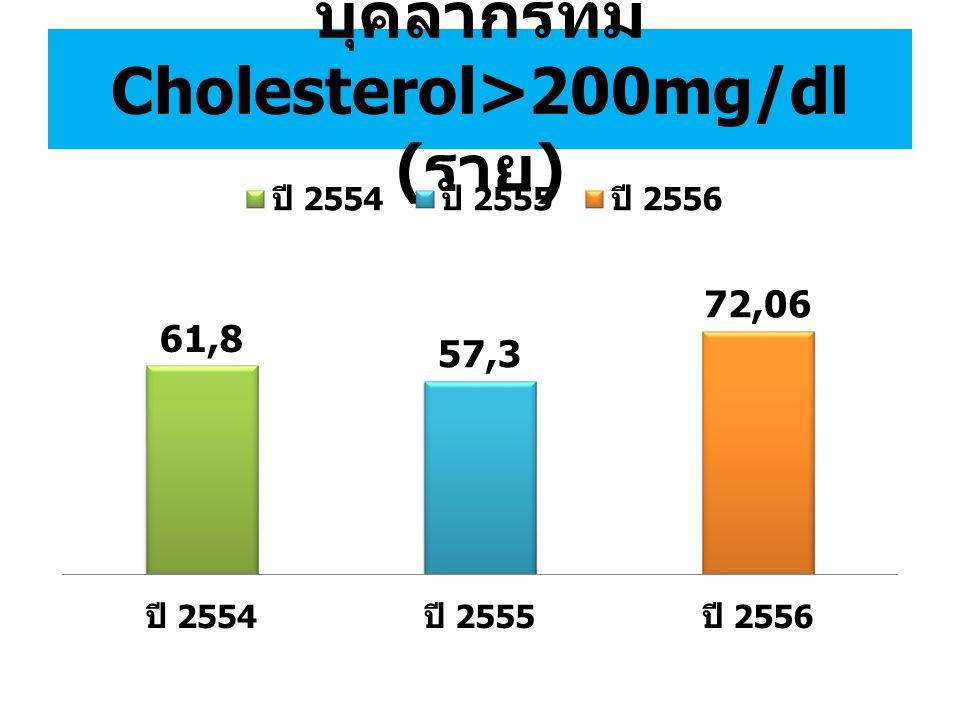 บุคลากรที่มี Cholesterol>200mg/dl ( ราย )