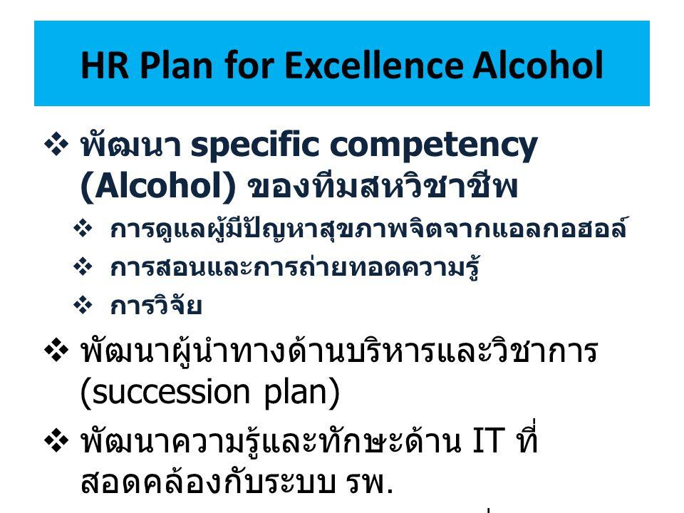 HR Plan for Excellence Alcohol  พัฒนา specific competency (Alcohol) ของทีมสหวิชาชีพ  การดูแลผู้มีปัญหาสุขภาพจิตจากแอลกอฮอล์  การสอนและการถ่ายทอดควา