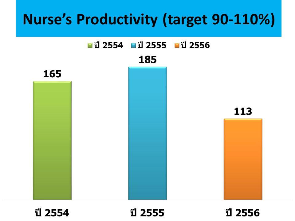 Nurse's Productivity (target 90-110%)
