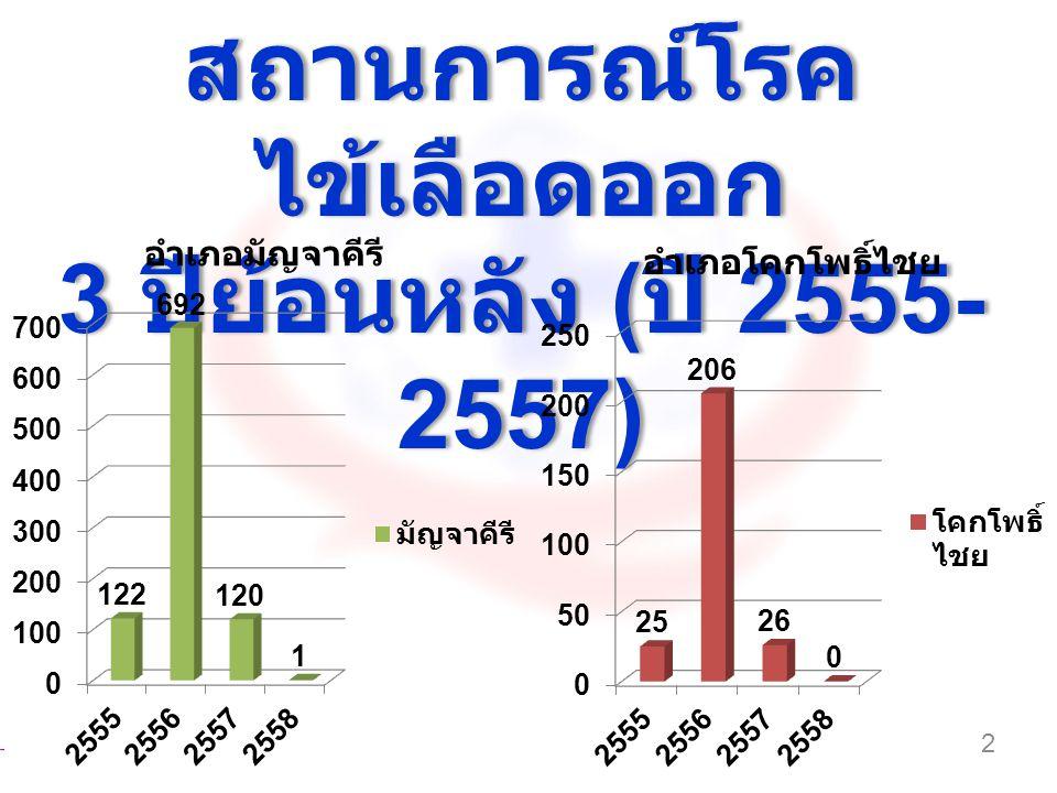 สถานการณ์โรค ไข้เลือดออก 3 ปีย้อนหลัง ( ปี 2555- 2557) สถานการณ์โรค ไข้เลือดออก 3 ปีย้อนหลัง ( ปี 2555- 2557) 2