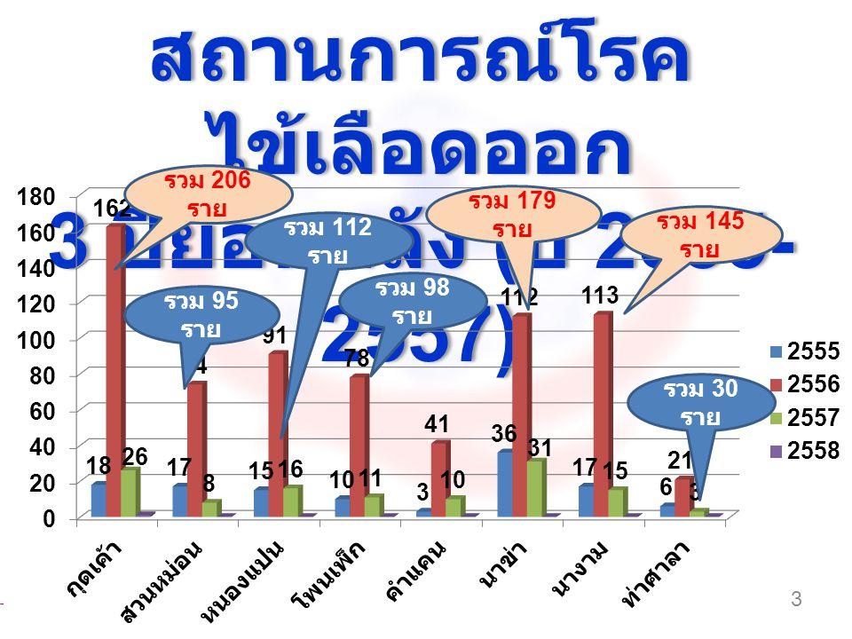 สถานการณ์โรค ไข้เลือดออก 3 ปีย้อนหลัง ( ปี 2555- 2557) สถานการณ์โรค ไข้เลือดออก 3 ปีย้อนหลัง ( ปี 2555- 2557) 3 รวม 206 ราย รวม 95 ราย รวม 112 ราย รวม