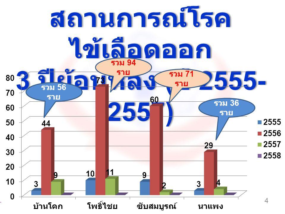 สถานการณ์โรค ไข้เลือดออก 3 ปีย้อนหลัง ( ปี 2555- 2557) สถานการณ์โรค ไข้เลือดออก 3 ปีย้อนหลัง ( ปี 2555- 2557) 4 รวม 56 ราย รวม 94 ราย รวม 71 ราย รวม 3