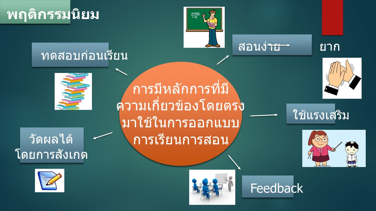 พฤติกรรมนิยม การมีหลักการที่มี ความเกี่ยวข้องโดยตรง มาใช้ในการออกแบบ การเรียนการสอน สอนง่าย ยาก ทดสอบก่อนเรียน วัดผลได้ โดยการสังเกต ใช้แรงเสริม Feedback