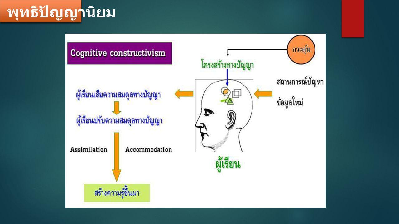 พฤติกรรมนิยม แนวทาง / กิจกรรมการเรียนรู้มีลักษณะอย่างไร .