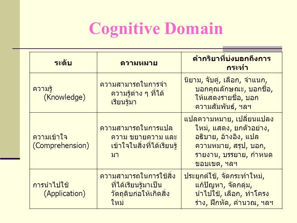 Cognitive Domain ระดับความหมาย คำกริยาที่บ่งบอกถึงการ กระทำ การวิเคราะห์ (Analysis) ความสามารถในการแยกความรู้ ออกเป็นส่วนแล้วทำความเข้าใจ ในแต่ละส่วนว่าสัมพันธ์คือ แตกต่างกันอย่างไร จำแนก, จัดกลุ่ม, เปรียบเทียบ, สรุปย่อ, บอกความแตกต่าง, อธิบาย, วิเคราะห์, แยกส่วน, ทดสอบ, สำรวจ, ตั้งคำถาม, ตรวจสอบ, อภิปราย, ฯลฯ การสังเคราะห์ (Synthesis) ความสามารถในการรวมความรู้ ต่าง ๆ หรือประสบการณ์ต่าง ๆ ให้เกิดเป็นสิ่งแปลกใหม่ การออกแบบ, วางแผน, การ แก้ปัญหา, การผลิต, การสร้าง สูตร, ฯลฯ การประเมินค่า (Evaluation) ความสามารถในการตัดสิน คุณค่าอย่างมีเหตุมีผล ตั้งราคา, ตัดสินคุณค่า, พิจารณา, สรุป, ประเมิน, ให้ น้ำหนัก, กำหนดเกณฑ์, การ เปรียบเทียบ, แก้ไข, ปรับปรุง, ให้คะแนน