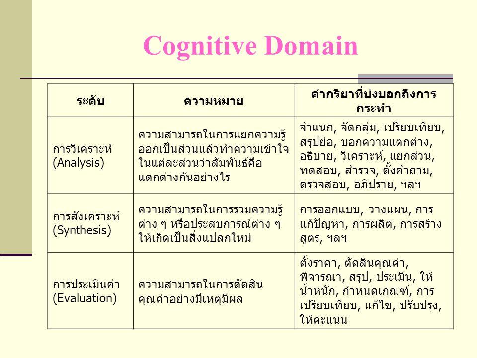 Affective Domain ระดับความหมาย คำกริยาที่บ่งบอก ถึงการกระทำ การรับรู้ (Receive) มีความตั้งใจสนใจใน สิ่งเร้า การยอมรับ, เลือก, ถาม, ฟัง, ตั้งใจ, ฯลฯ การตอบสนอง (Respond) การมีส่วนร่วมใน กิจกรรมที่จัดขึ้น การส่งเสริม, การบอก, สนับสนุน, อาสาสมัคร, เล่าเรื่อง, ช่วยเหลือ ฯลฯ เห็นคุณค่า (Value) เห็นคุณค่าในสิ่งที่ กระทำ รู้สึกซาบซึ้ง ยินดีและมีเจตคติที่ดี ต่อสิ่งนั้น เลือก, แบ่งปัน, สนับสนุน, เห็นคุณค่า, ซาบซึ้ง, ร่วมสนุก, ฯลฯ