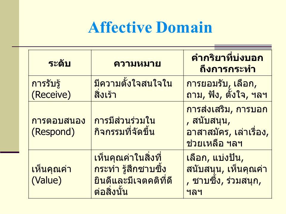 Affective Domain ระดับความหมาย คำกริยาที่บ่งบอก ถึงการกระทำ การจัดระบบ (Organize) การเห็นความแตกต่าง ในคุณค่า, การแก้ไข ความขัดแย้งของสิ่งที่ เกิดขึ้นกับสิ่งที่อยู่ ภายใน, การสร้าง ปรัชญาหรือเป้าหมาย ให้กับตนเอง การป้องกัน, สรุป ความ, ความสัมพันธ์, เรียงอันดับ, ทำให้ เป็นระบบ ฯลฯ บุคลิกภาพ (Characterize) การทำให้เป็น คุณลักษณะหนึ่งของ ชีวิต การจำแนก, การ ประพฤติตน, ความ สมบูรณ์, การปฎิบัติ, การตรวจสอบ ฯลฯ