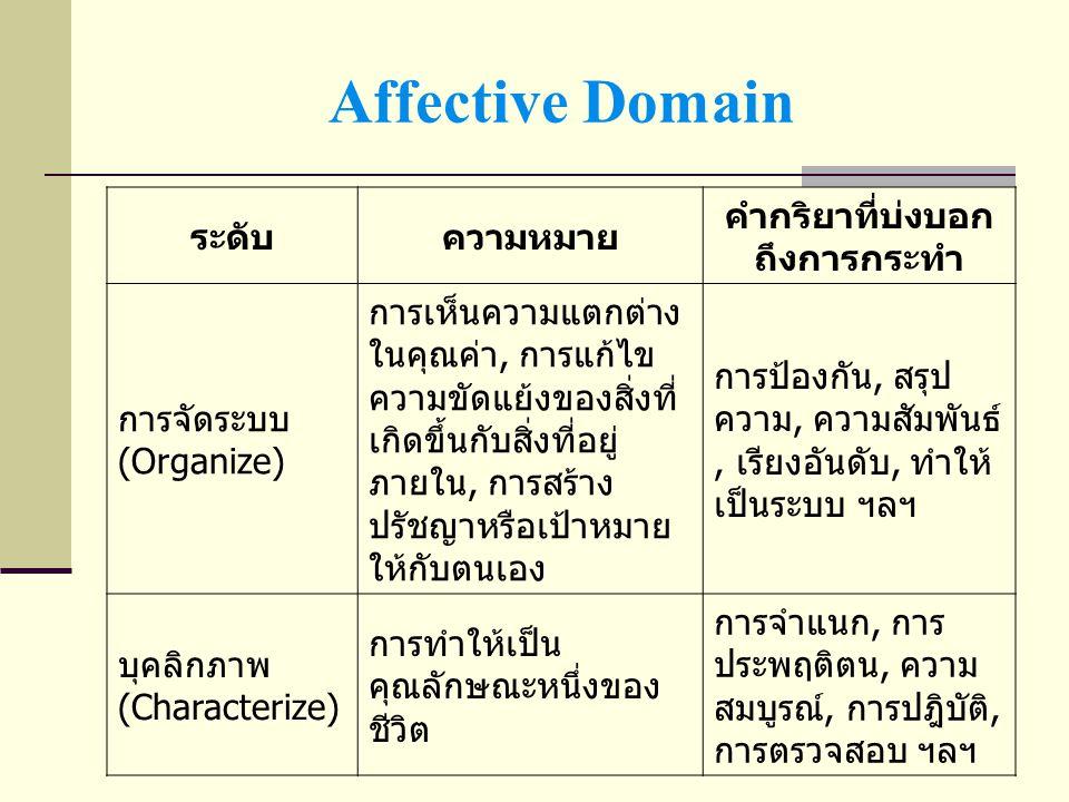 Psychomotor Domain ระดับความหมาย คำกริยาที่บ่งบอกถึง การกระทำ การเลียนแบบ (Imitation) สามารถที่จะสังเกตและทำ ตาม การดู, การทำตาม, ฯลฯ การลงมือปฏิบัติ (Manipulation) เน้นทักษะที่สามารถทำได้ การจัดกระทำ, การ ปฏิบัติ ฯลฯ ความถูกต้อง (Precision) เน้นความถูกต้องในการ แสดงพฤติกรรมและ ควบคุมและลดความ ผิดพลาด การปฏิบัติ, ทักษะที่ ถูกต้อง, ฯลฯ ความชัดเจนในการปฏิบัติ (Articulation) เน้นถึงการเรียนรู้วิธีการ ถูกต้องตามขั้นตอนที่มี การปฏิบัติตามขั้นตอนที่ ถูกต้อง ฯลฯ ความเป็นธรรมชาติ (Naturalization) การแสดงพฤติกรรมเป็น ประจำ เป็นอัตโนมัติ จน กลายเป็นธรรมชาติ การปฏิบัติจนเป็นนิสัย, การทำให้เป็น ลักษณะนิสัยส่วนตัว