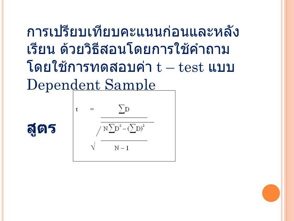 t คำนวณ =24.12 df =40 – 1 = 39 t ตาราง ( จากการเปิดตารางวิกฤตที่ระดับ 0.01) =1.4314 ค่า t ที่คำนวณได้ เท่ากับ 24.12 df เท่ากับ 39 ค่า t จากตารางที่ระดับนัยสำคัญ 0.01 เท่ากับ 1.4314 ดังนั้นค่า t ที่คำนวณได้มีค่ามากกว่าค่า t จาก ตาราง แสดงว่า Post – test มีค่ามากกว่า Pre - test สรุปได้ว่า มีความแตกต่างกันอย่างมีนัยสำคัญ ทางสถิติ หรือกลุ่มตัวอย่างก่อนใช้นวัตกรรม และหลังใช้นวัตกรรมมีผลสัมฤทธิ์ทางการเรียน แตกต่างกัน แปลว่า นวัตกรรมนี้ใช้ได้อย่างมี นัยสำคัญทางสถิติที่ระดับ 0.01 งานวิจัยนี้จึงถือ ว่าเป็นไปตามสมมติฐาน