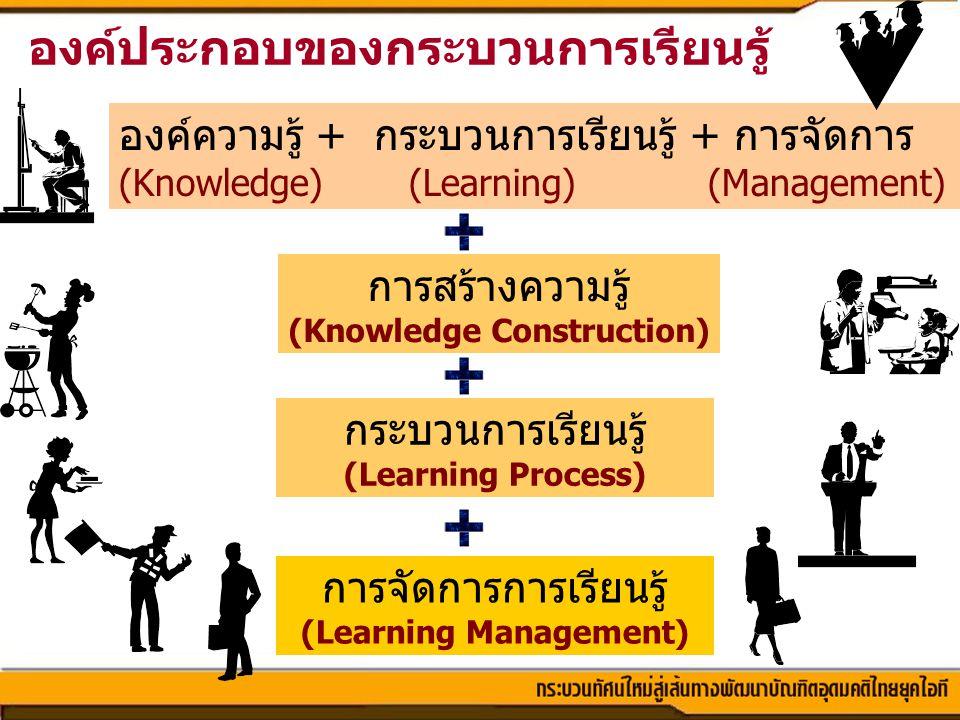 องค์ประกอบของกระบวนการเรียนรู้ องค์ความรู้ + กระบวนการเรียนรู้ + การจัดการ (Knowledge) (Learning) (Management) การสร้างความรู้ (Knowledge Construction