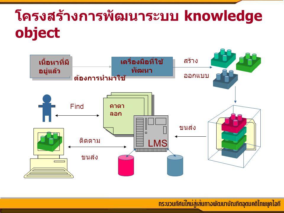 โครงสร้างการพัฒนาระบบ knowledge object เนื้อหาที่มี อยู่แล้ว เครื่องมือที่ใช้ พัฒนา ออกแบบ สร้าง ต้องการนำมาใช้ คาตา ลอก LMS ขนส่ง Find ติดตาม ขนส่ง