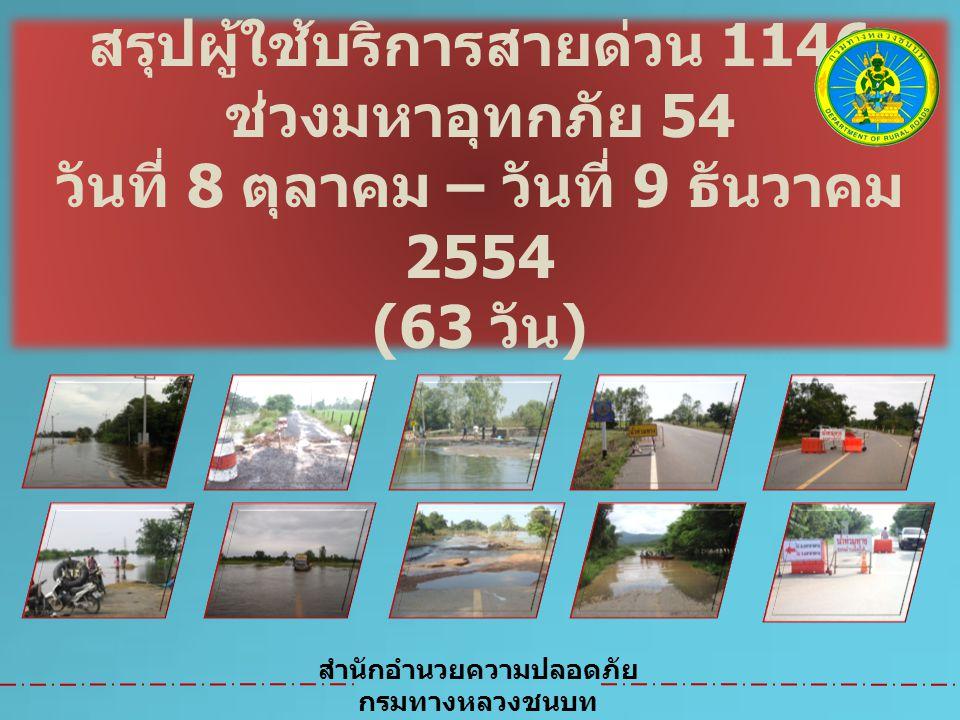 สรุปผู้ใช้บริการสายด่วน 1146 ช่วงมหาอุทกภัย 54 วันที่ 8 ตุลาคม – วันที่ 9 ธันวาคม 2554 (63 วัน ) สำนักอำนวยความปลอดภัย กรมทางหลวงชนบท