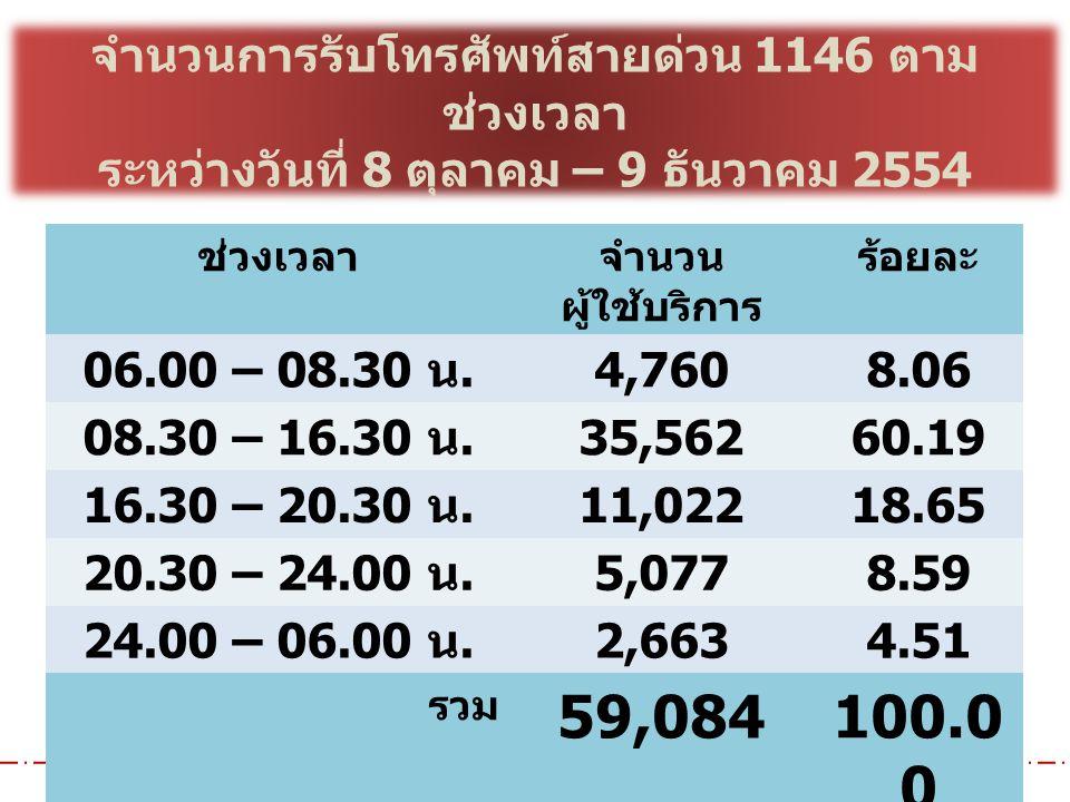 สำนักอำนวยความปลอดภัย กรมทางหลวงชนบท จำนวนการรับโทรศัพท์สายด่วน 1146 ตาม ช่วงเวลา ระหว่างวันที่ 8 ตุลาคม – 9 ธันวาคม 2554 ช่วงเวลาจำนวน ผู้ใช้บริการ ร้อยละ 06.00 – 08.30 น.