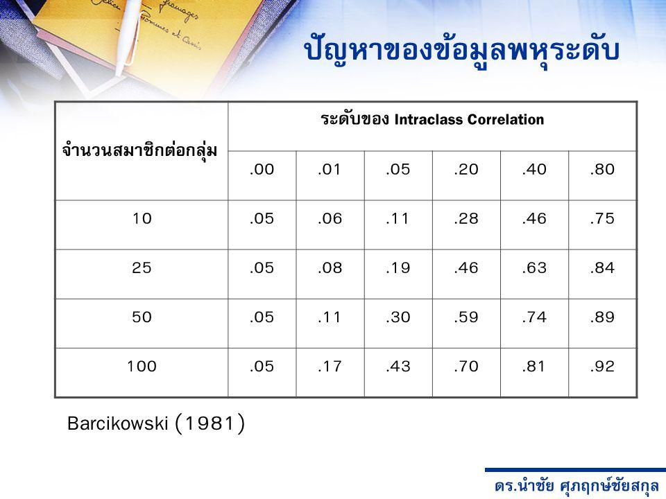 ดร.นำชัย ศุภฤกษ์ชัยสกุล ปัญหาของข้อมูลพหุระดับ จำนวนสมาชิกต่อกลุ่ม ระดับของ Intraclass Correlation.00.01.05.20.40.80 10.05.06.11.28.46.75 25.05.08.19.46.63.84 50.05.11.30.59.74.89 100.05.17.43.70.81.92 Barcikowski (1981)