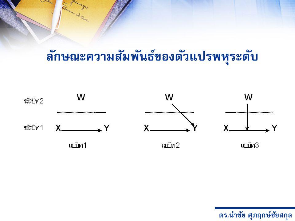 ดร.นำชัย ศุภฤกษ์ชัยสกุล วิธีการวิเคราะห์ กรณี 1 ใช้การวิเคราะห์ Pearson Correlation หรือ Regression กรณี 2 ใช้ ANCOVA หรือแปลงตัวแปร W ให้เป็นตัวแปร Dummy แล้วนำไปวิเคราะห์ Regression กรณี 3 การวิเคราะห์แบบเดิมไม่สามารถวิเคราะห์ได้ เนื่องจาก มีข้อตกลงเบื้องต้นทางสถิติ กรณี 3 นี้เรียกว่า Cross Level Interaction เป็นความสัมพันธ์ที่ การวิเคราะห์พหุระดับถูกออกแบบเพื่อศึกษาโดยเฉพาะ