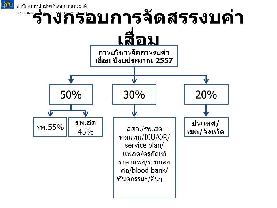 ร่างกรอบการจัดสรรงบค่า เสื่อม ตารางที่ 1 ร่างการจัดสรรงบค่าเสื่อม ( ร้อยละ ๘๐ ) ปีงบประมาณ ๒๕๕๗ จังหวัดเลย ลำดับ รหัส หน่วย บริการ ชื่อหน่วย บริการ งบประมาณที่ ได้รับการ จัดสรร (1) ภาพรวมการจัดสรรระดับหน่วยบริการ รวม (5)=(3)+(4) CUP (50%) (2)=((1)*62.50%) รวม 50% (3) พัฒนา Zone (30%) (4)=((1)*37.50%) โรงพยาบาล (55% ) (2.1)=((2)*55%) รพ.