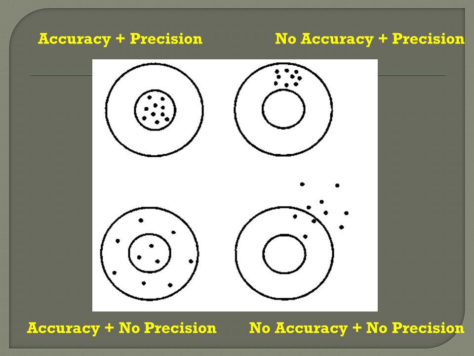 Accuracy + PrecisionNo Accuracy + Precision Accuracy + No PrecisionNo Accuracy + No Precision