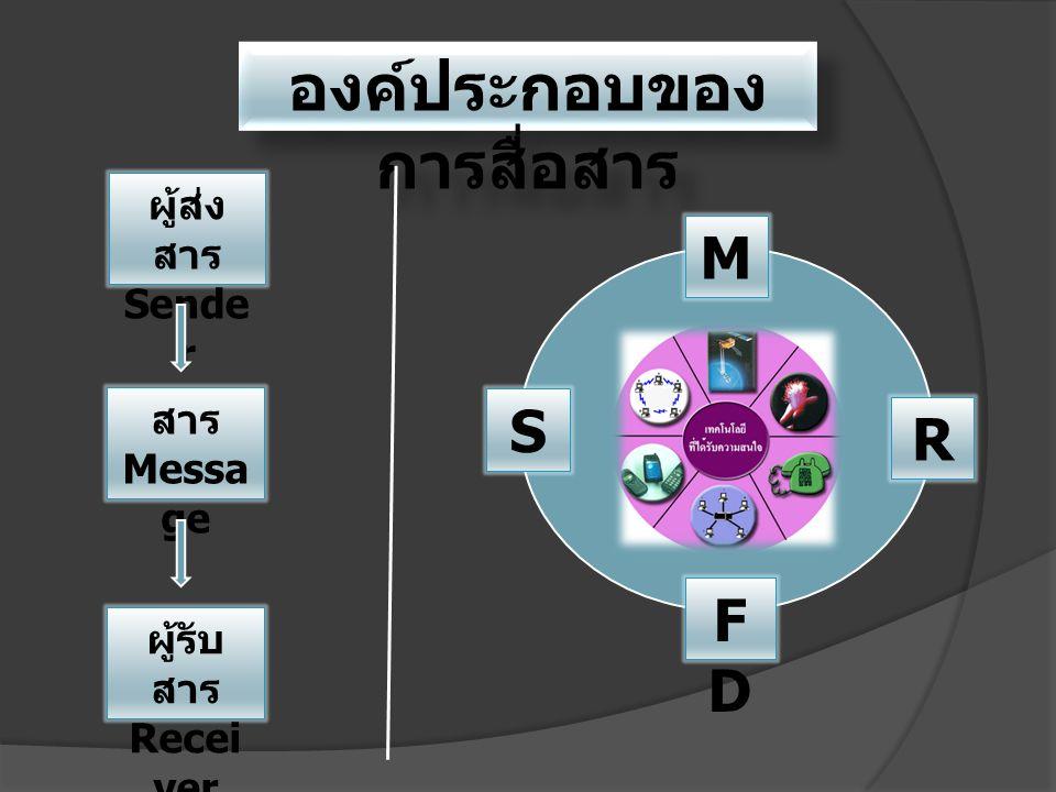 องค์ประกอบของ การสื่อสาร ผู้ส่ง สาร Sende r สาร Messa ge ผู้รับ สาร Recei ver M S R FDFD