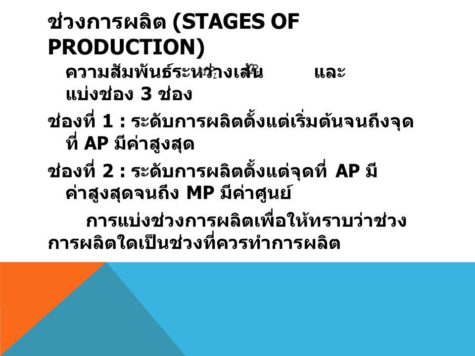 ช่วงการผลิต (STAGES OF PRODUCTION) ความสัมพันธ์ระหว่างเส้น และ แบ่งช่อง 3 ช่อง ช่องที่ 1 : ระดับการผลิตตั้งแต่เริ่มต้นจนถึงจุด ที่ AP มีค่าสูงสุด ช่อง