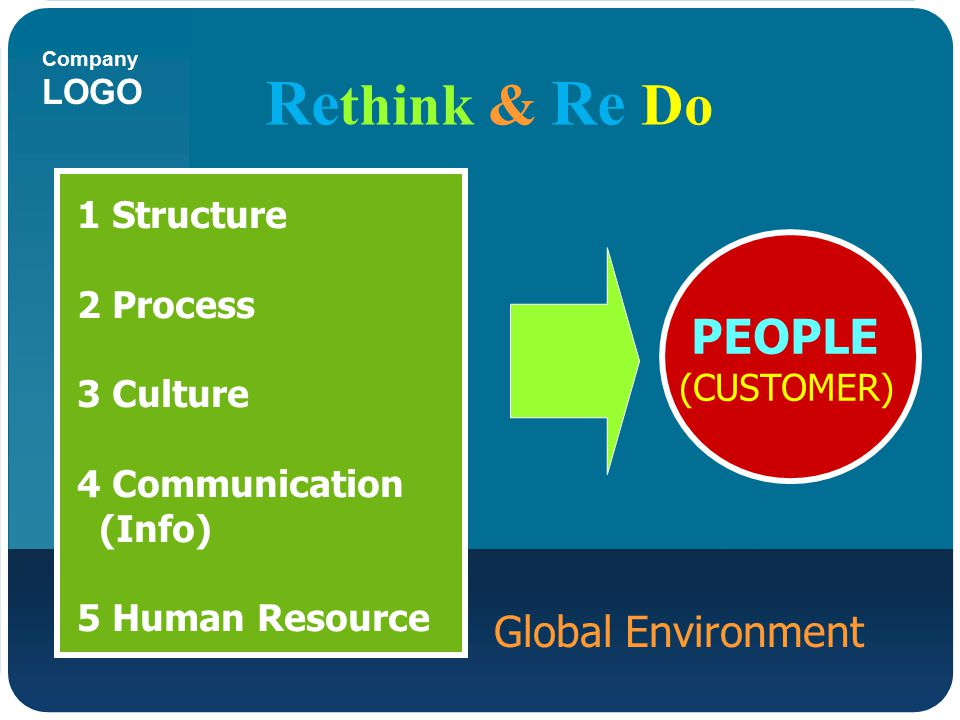 Company LOGO Global Environment Re think & Re Do PEOPLE (CUSTOMER) 1 Structure 2 Process 3 Culture 4 Communication (Info) 5 Human Resource