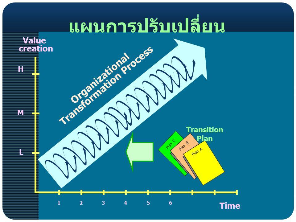 Value creation Time Organizational Transformation Process แผนการปรับเปลี่ยน Transition Plan 123456 H M L