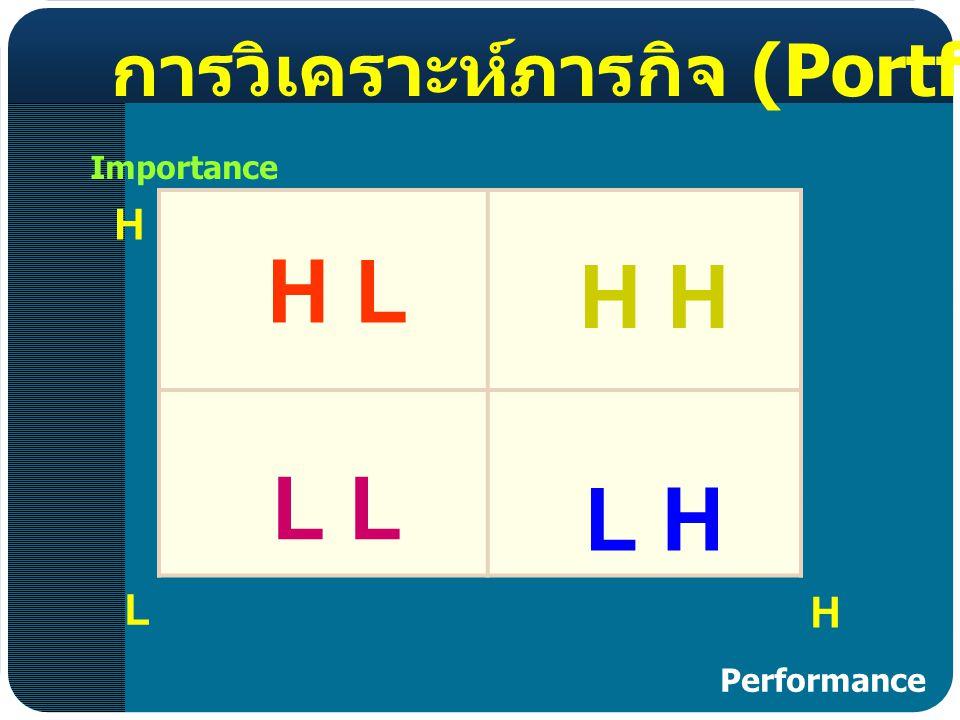 L H การวิเคราะห์ภารกิจ (Portfolio Analysis) Importance H Performance H L H L L H