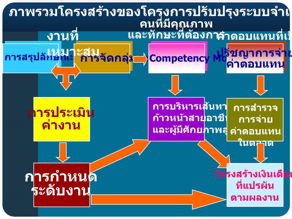 ภาพรวมโครงสร้างของโครงการปรับปรุงระบบจำแนกตำแหน่งและค่าตอบแทน การสรุปลักษณะงาน การจัดกลุ่มงาน Competency Model ปรัชญาการจ่าย ค่าตอบแทน การประเมิน ค่างาน การบริหารเส้นทาง ก้าวหน้าสายอาชีพ และผู้มีศักยภาพสูง การสำรวจ การจ่าย ค่าตอบแทน ในตลาด การกำหนด ระดับงาน โครงสร้างเงินเดือน ที่แปรผัน ตามผลงาน งานที่ เหมาะสม คนที่มีคุณภาพ และทักษะที่ต้องการ ค่าตอบแทนที่เป็นธรรม