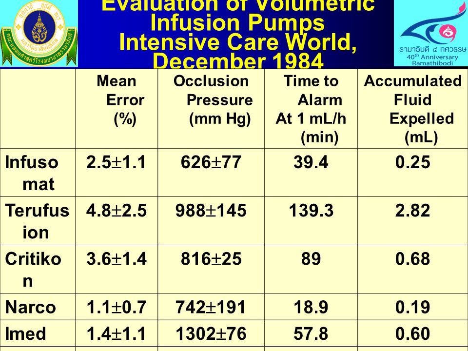 Evaluation of Volumetric Infusion Pumps Intensive Care World, December 1984 Mean Error (%) Occlusion Pressure (mm Hg) Time to Alarm At 1 mL/h (min) Ac