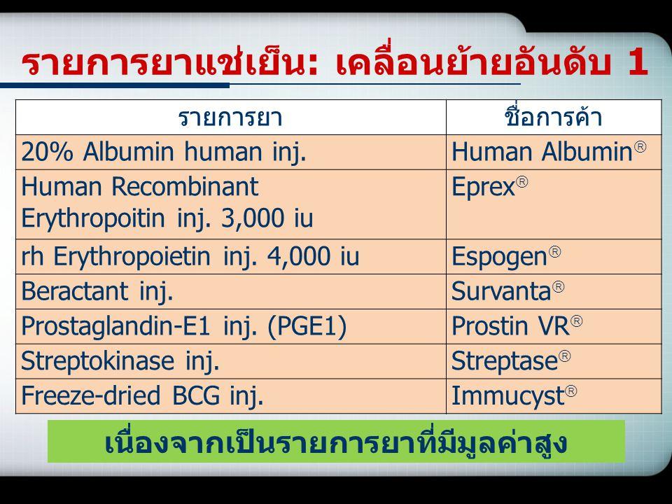 รายการยาชื่อการค้า 20% Albumin human inj.Human Albumin  Human Recombinant Erythropoitin inj. 3,000 iu Eprex  rh Erythropoietin inj. 4,000 iuEspogen