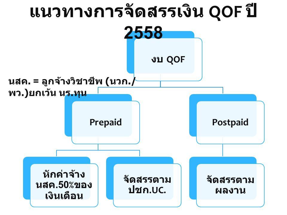 งบ QOF Prepaid หักค่าจ้าง นสค.50% ของ เงินเดือน จัดสรรตาม ปชก.UC. Postpaid จัดสรรตาม ผลงาน แนวทางการจัดสรรเงิน QOF ปี 2558 นสค. = ลูกจ้างวิชาชีพ ( นวก