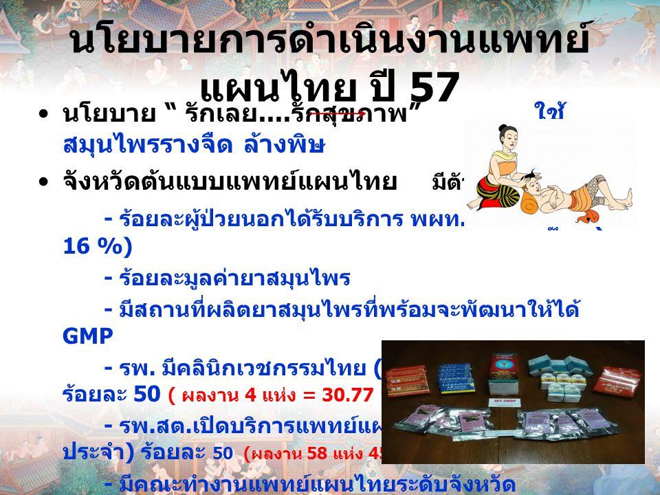 """นโยบายการดำเนินงานแพทย์ แผนไทย ปี 57 นโยบาย """" รักเลย.... รักสุขภาพ """" ใช้ สมุนไพรรางจืด ล้างพิษ จังหวัดต้นแบบแพทย์แผนไทย มีตัวชี้วัด ดังนี้ - ร้อยละผู้"""