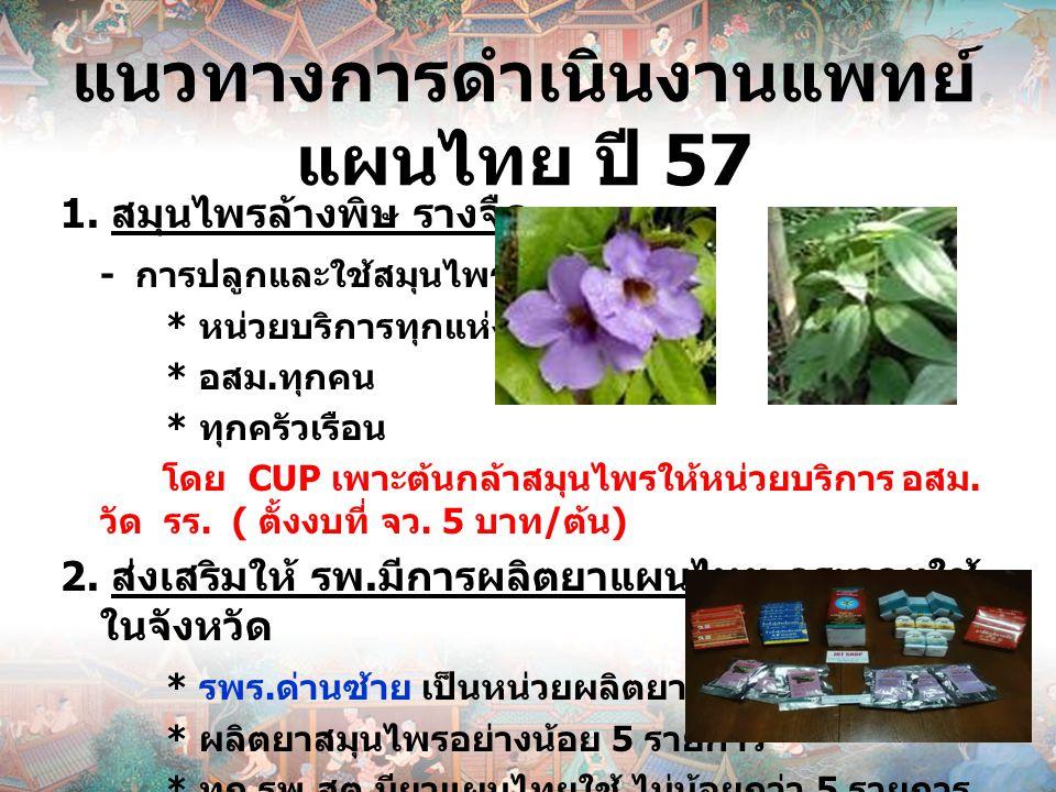 แนวทางการดำเนินงานแพทย์ แผนไทย ปี 57 1. สมุนไพรล้างพิษ รางจืด - การปลูกและใช้สมุนไพรรางจืด * หน่วยบริการทุกแห่ง * อสม. ทุกคน * ทุกครัวเรือน โดย CUP เพ