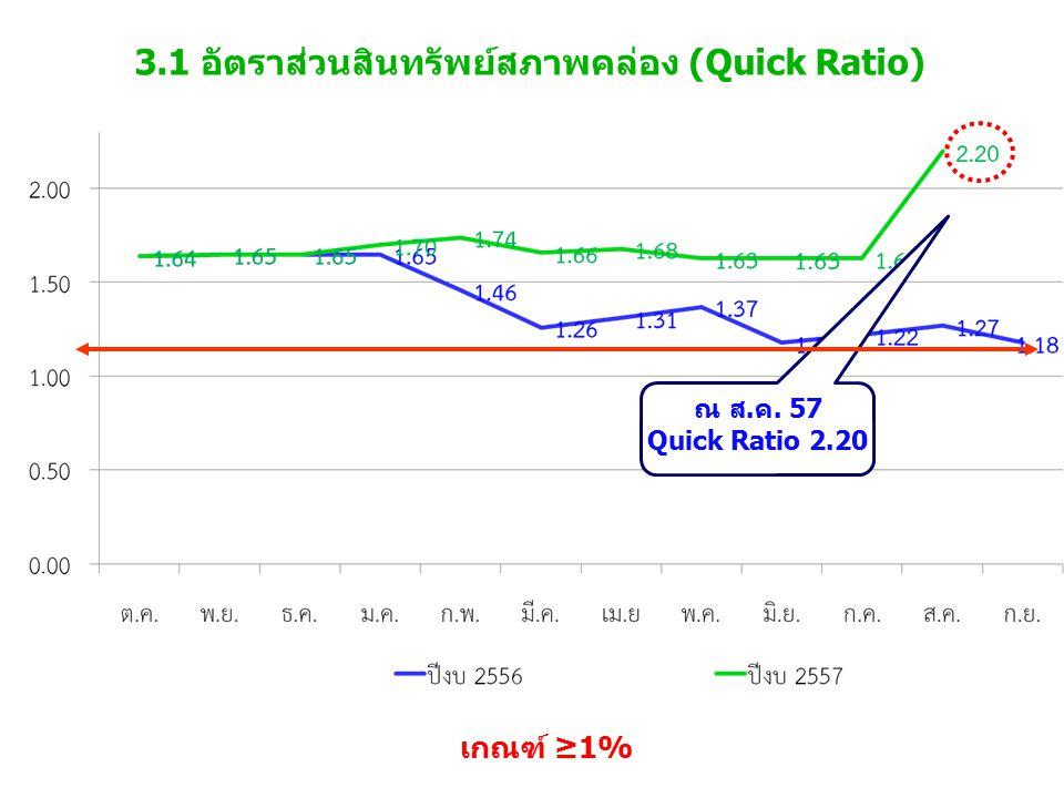 3.1 อัตราส่วนสินทรัพย์สภาพคล่อง (Quick Ratio) เกณฑ์ ≥1% ณ ส.ค. 57 Quick Ratio 2.20