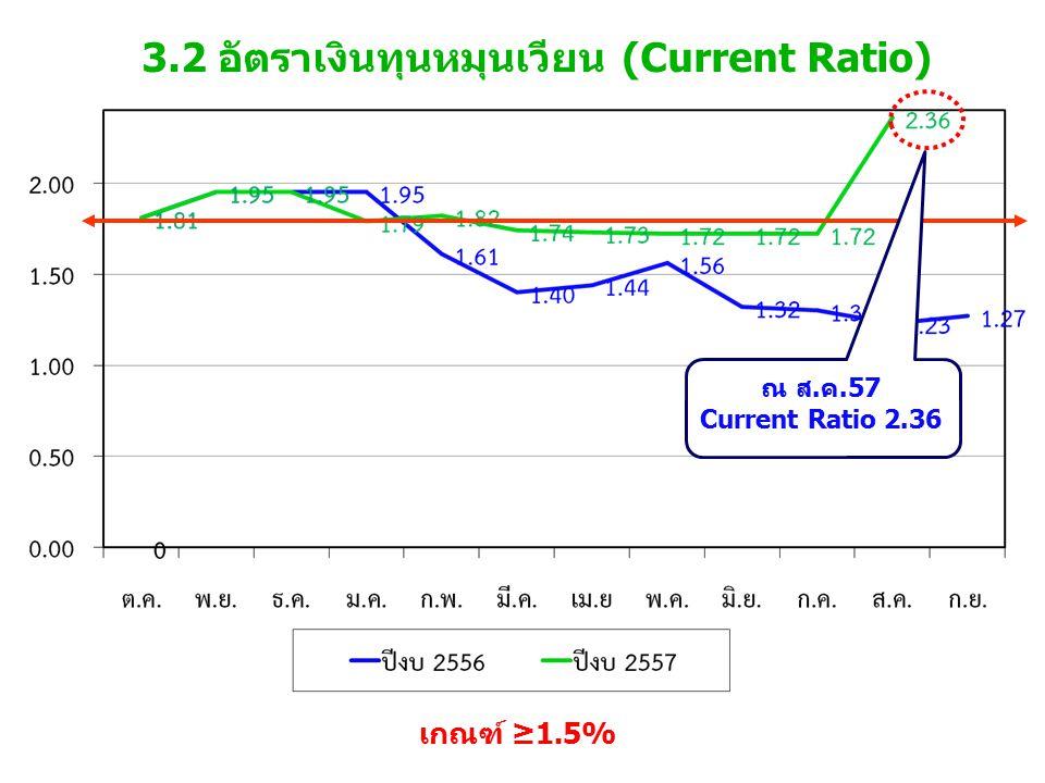 3.2 อัตราเงินทุนหมุนเวียน (Current Ratio) เกณฑ์ ≥1.5% ณ ส.ค.57 Current Ratio 2.36