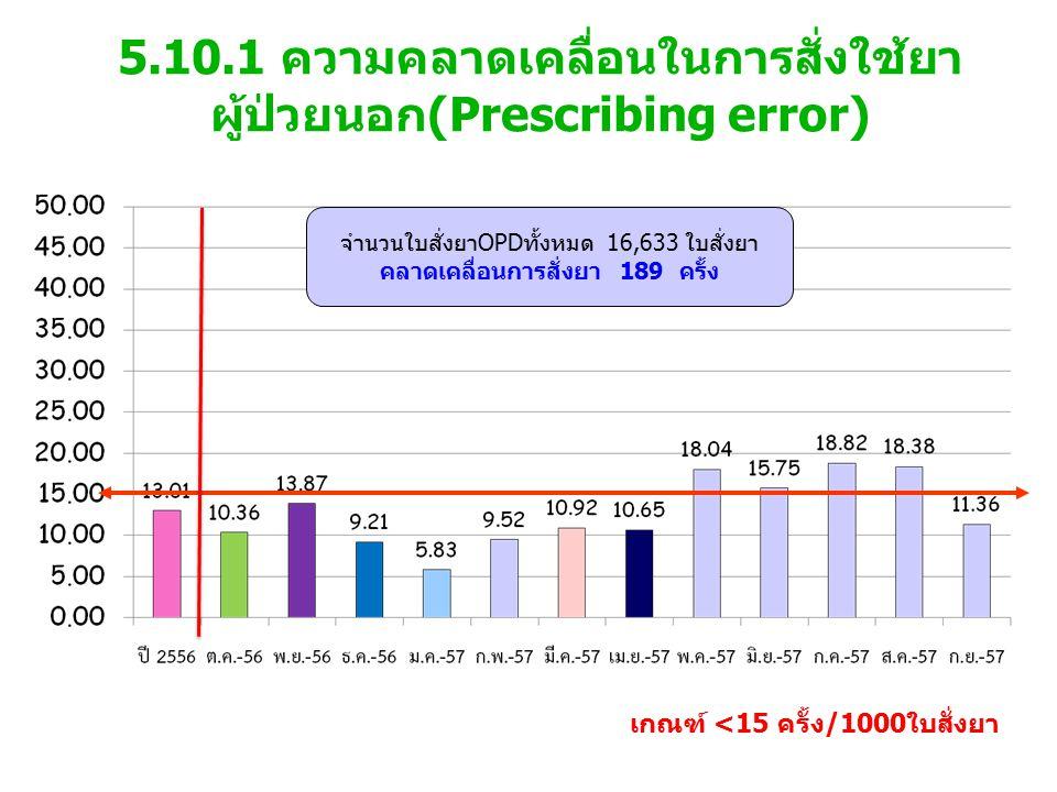 5.10.1 ความคลาดเคลื่อนในการสั่งใช้ยา ผู้ป่วยนอก(Prescribing error) เกณฑ์ <15 ครั้ง/1000ใบสั่งยา จำนวนใบสั่งยาOPDทั้งหมด 16,633 ใบสั่งยา คลาดเคลื่อนการสั่งยา 189 ครั้ง