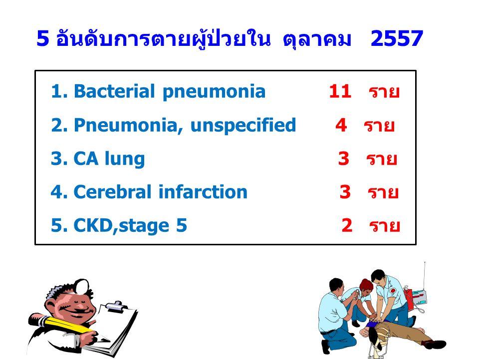 5 อันดับการตายผู้ป่วยใน ตุลาคม 2557 1. Bacterial pneumonia 11 ราย 2.