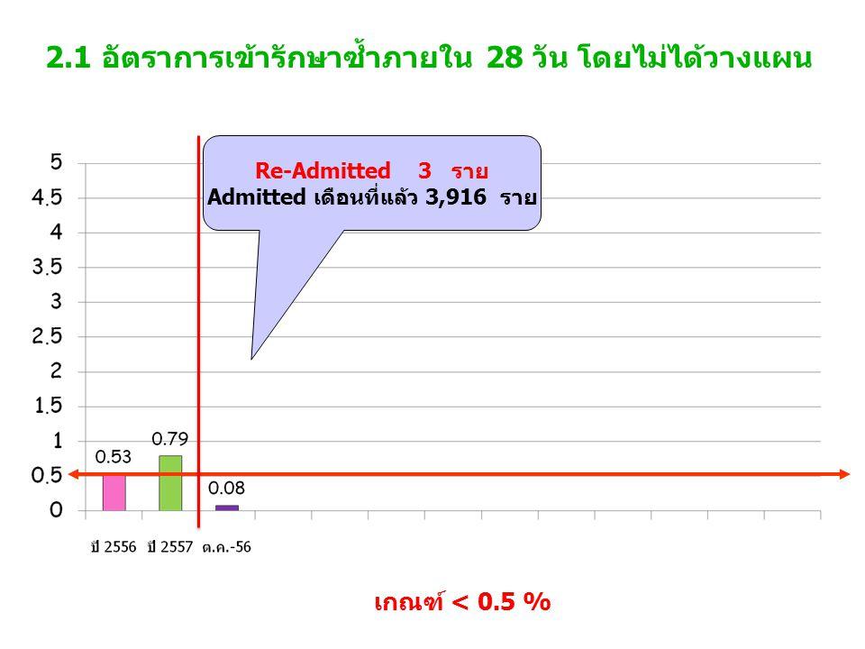 2.1 อัตราการเข้ารักษาซ้ำภายใน 28 วัน โดยไม่ได้วางแผน เกณฑ์ < 0.5 % Re-Admitted 3 ราย Admitted เดือนที่แล้ว 3,916 ราย
